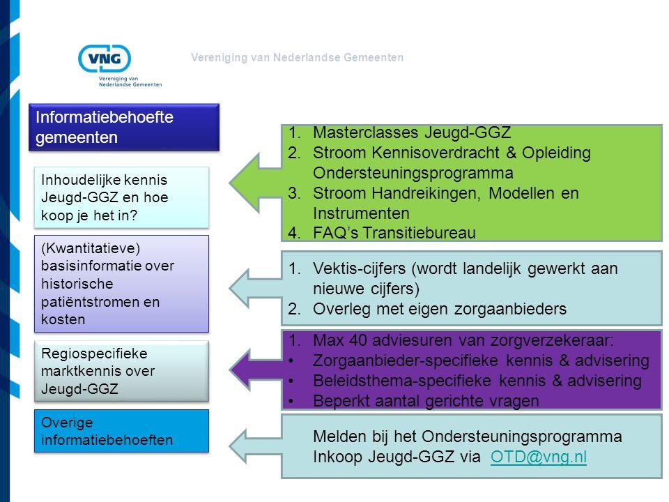 Informatiebehoefte gemeenten Masterclasses Jeugd-GGZ