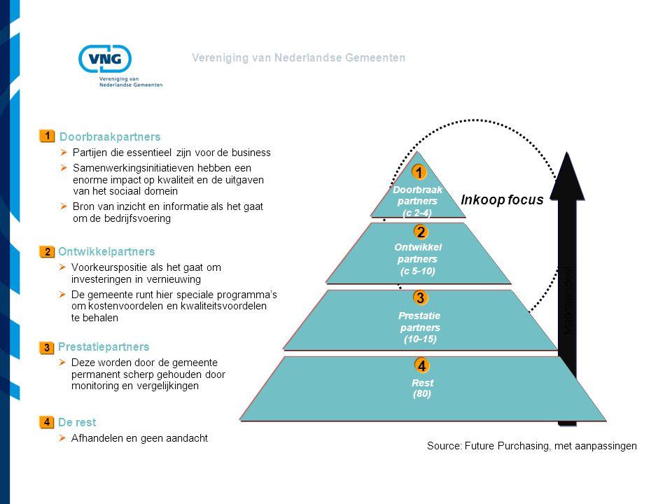 1 2 3 4 Inkoop focus Doorbraakpartners Ontwikkelpartners Marktaandeel