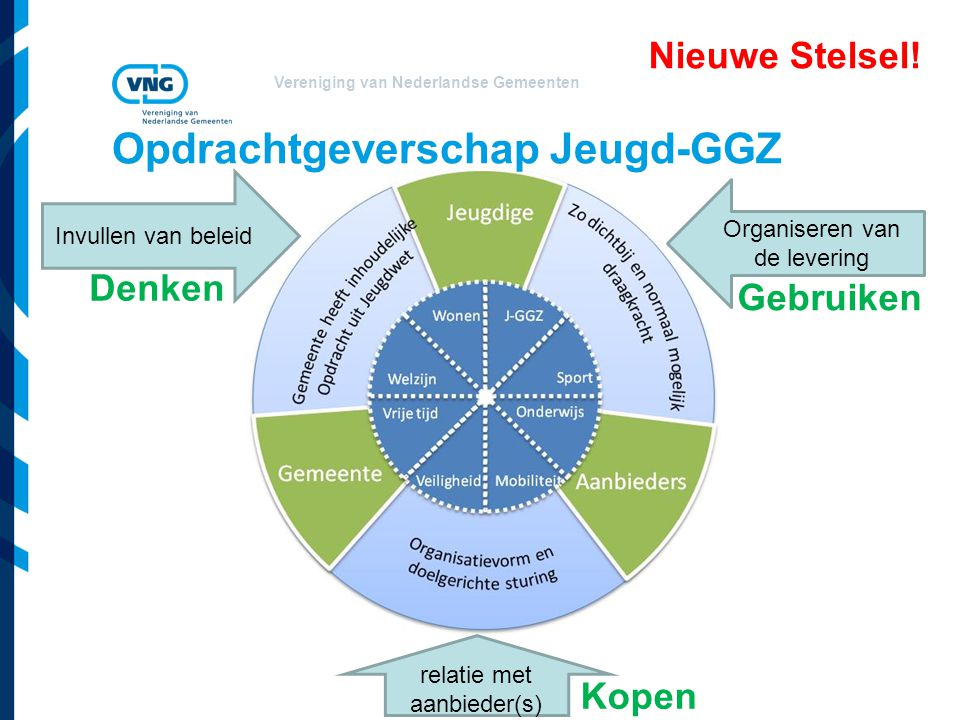 Opdrachtgeverschap Jeugd-GGZ