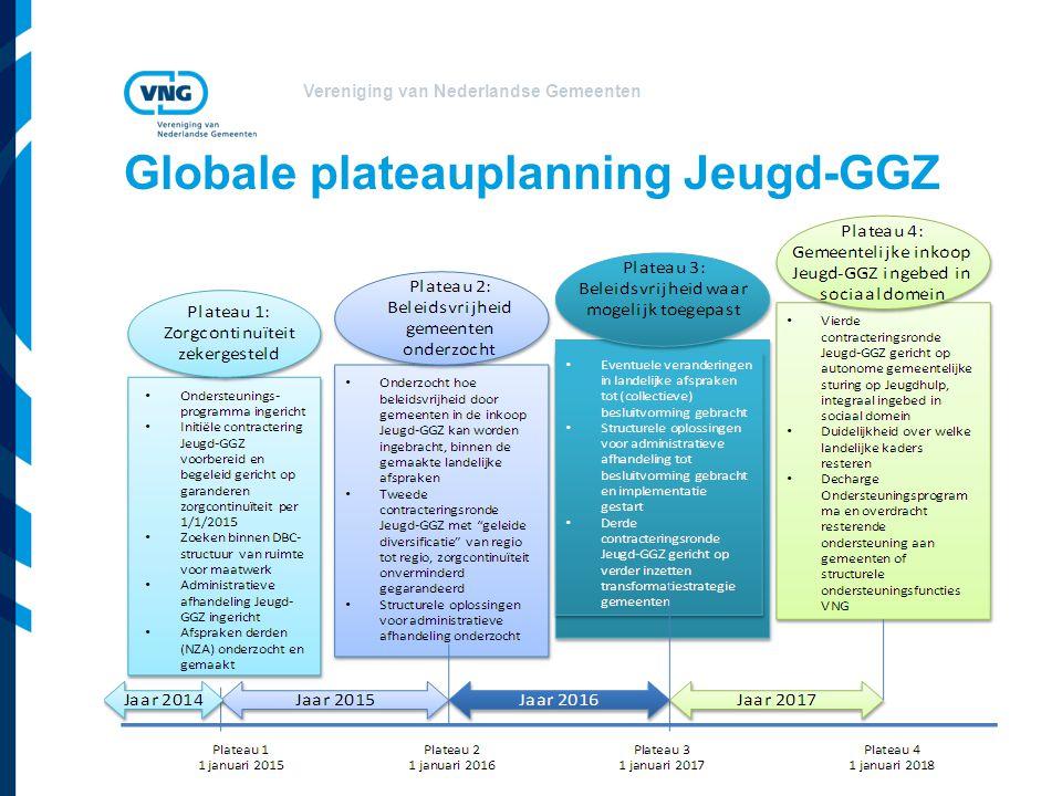 Globale plateauplanning Jeugd-GGZ