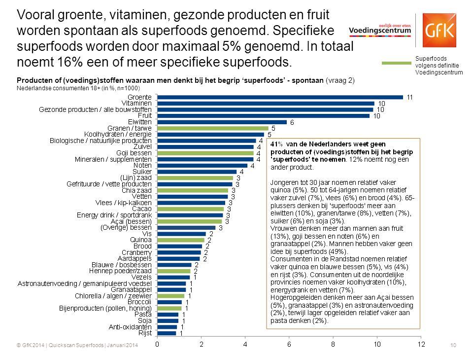 Vooral groente, vitaminen, gezonde producten en fruit worden spontaan als superfoods genoemd. Specifieke superfoods worden door maximaal 5% genoemd. In totaal noemt 16% een of meer specifieke superfoods.