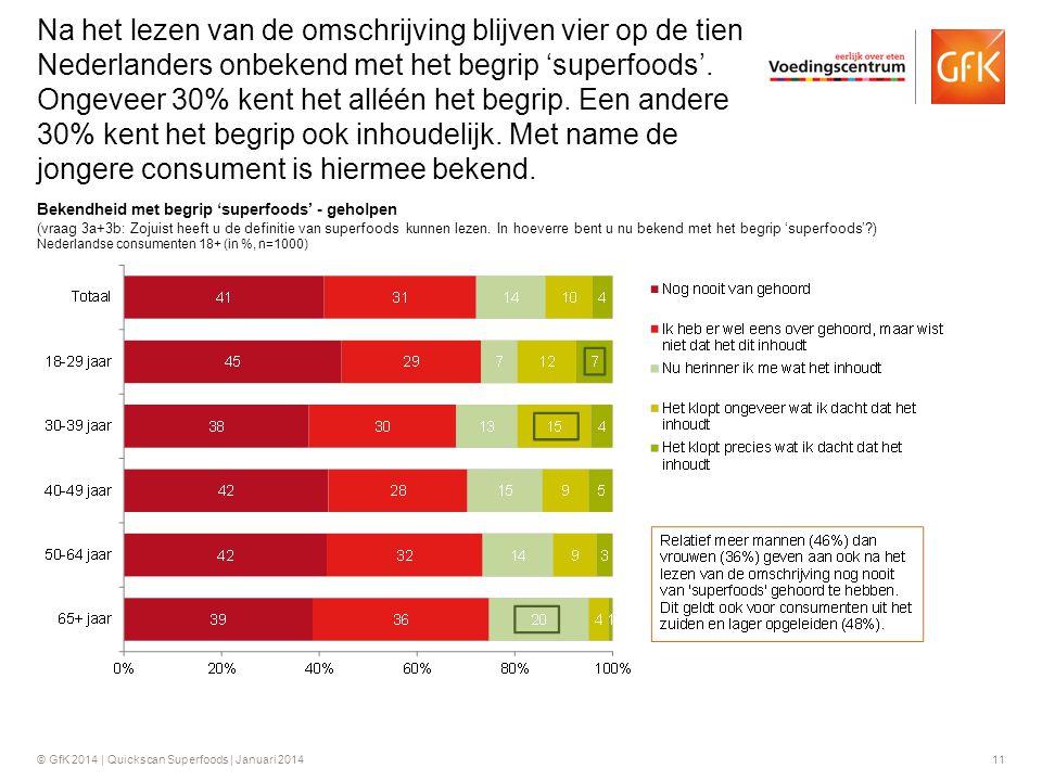 Na het lezen van de omschrijving blijven vier op de tien Nederlanders onbekend met het begrip 'superfoods'. Ongeveer 30% kent het alléén het begrip. Een andere 30% kent het begrip ook inhoudelijk. Met name de jongere consument is hiermee bekend.