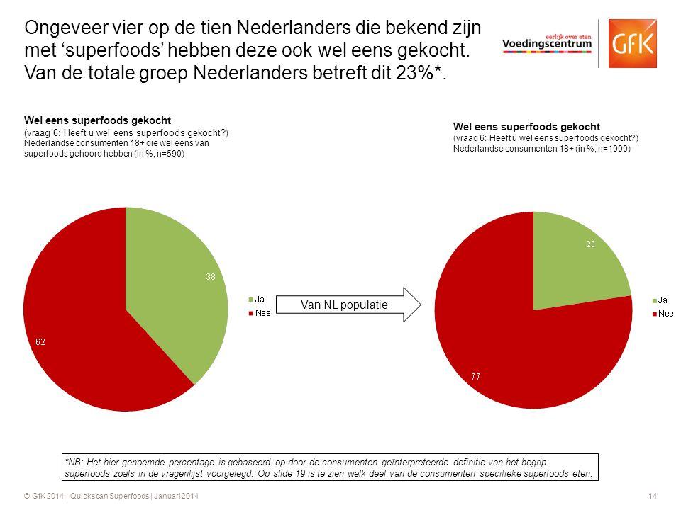 Ongeveer vier op de tien Nederlanders die bekend zijn met 'superfoods' hebben deze ook wel eens gekocht. Van de totale groep Nederlanders betreft dit 23%*.