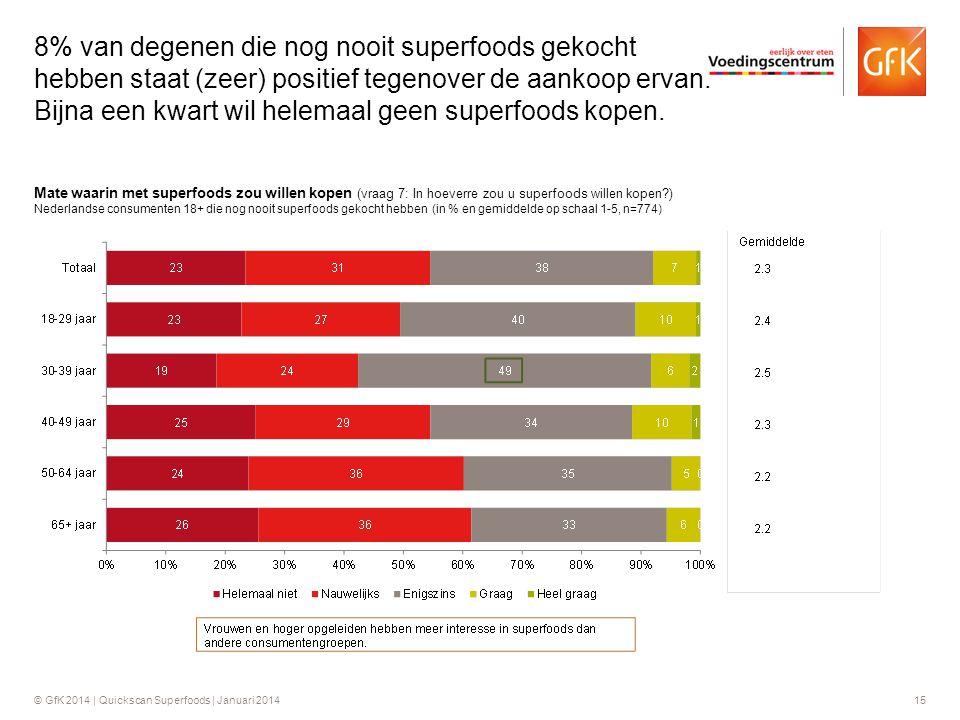 8% van degenen die nog nooit superfoods gekocht hebben staat (zeer) positief tegenover de aankoop ervan. Bijna een kwart wil helemaal geen superfoods kopen.