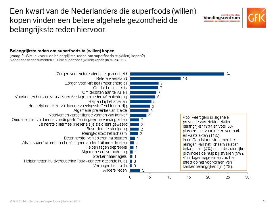 Een kwart van de Nederlanders die superfoods (willen) kopen vinden een betere algehele gezondheid de belangrijkste reden hiervoor.