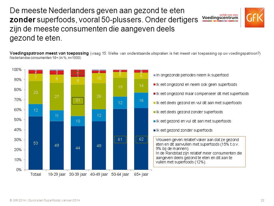 De meeste Nederlanders geven aan gezond te eten zonder superfoods, vooral 50-plussers. Onder dertigers zijn de meeste consumenten die aangeven deels gezond te eten.