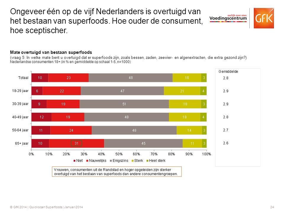 Ongeveer één op de vijf Nederlanders is overtuigd van het bestaan van superfoods. Hoe ouder de consument, hoe sceptischer.
