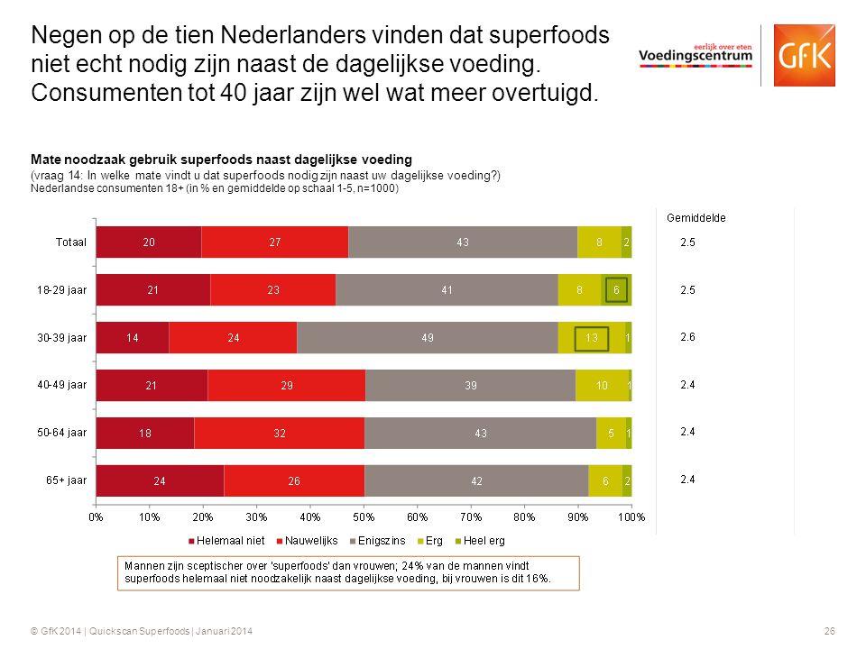 Negen op de tien Nederlanders vinden dat superfoods niet echt nodig zijn naast de dagelijkse voeding. Consumenten tot 40 jaar zijn wel wat meer overtuigd.