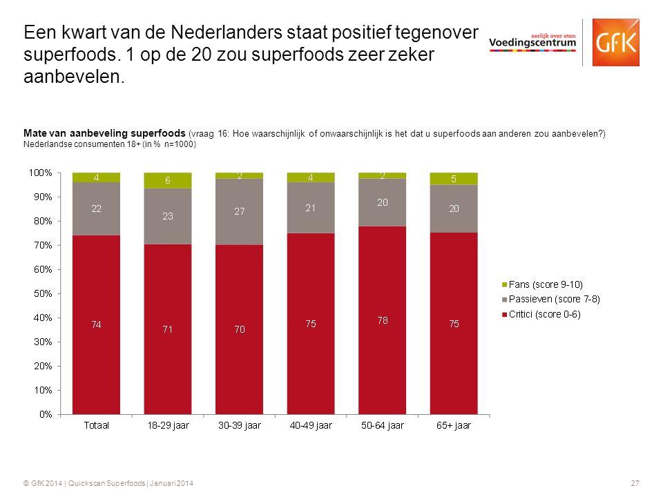 Een kwart van de Nederlanders staat positief tegenover superfoods