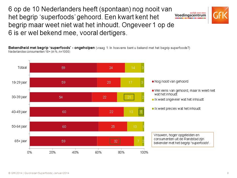 6 op de 10 Nederlanders heeft (spontaan) nog nooit van het begrip 'superfoods' gehoord. Een kwart kent het begrip maar weet niet wat het inhoudt. Ongeveer 1 op de 6 is er wel bekend mee, vooral dertigers.
