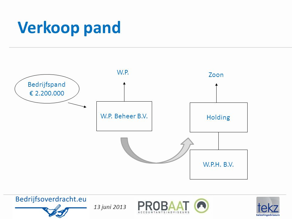 Verkoop pand W.P. Zoon Bedrijfspand € 2.200.000 W.P. Beheer B.V.