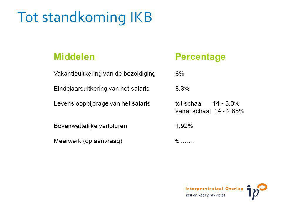 Tot standkoming IKB Middelen Percentage