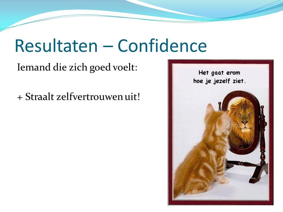 Resultaten – Confidence
