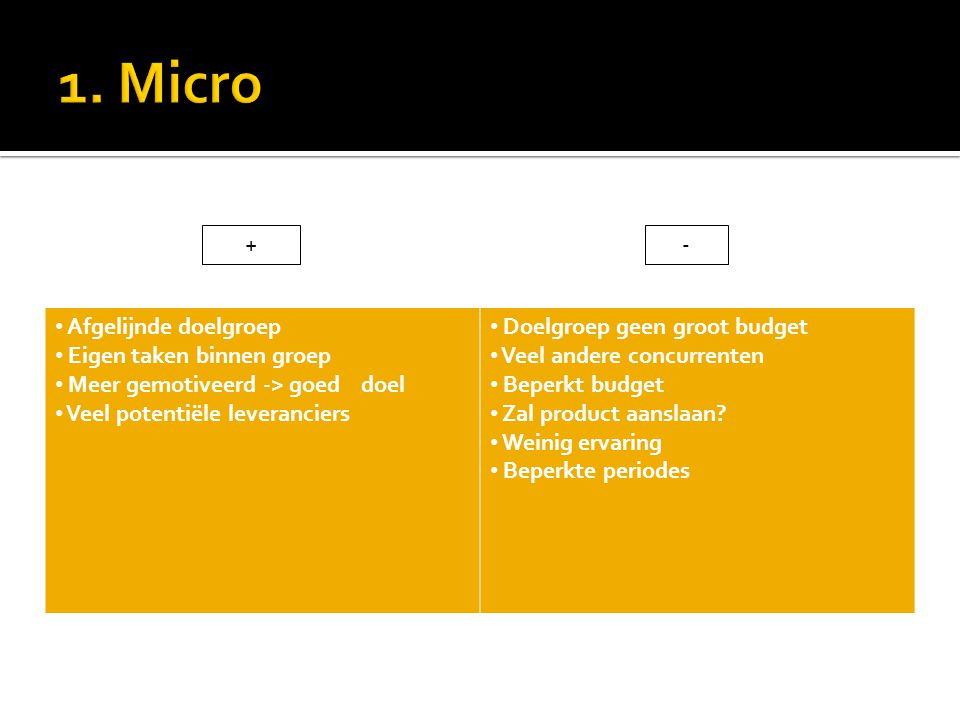 1. Micro + - Afgelijnde doelgroep Eigen taken binnen groep