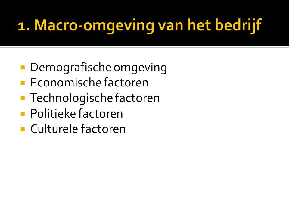 1. Macro-omgeving van het bedrijf