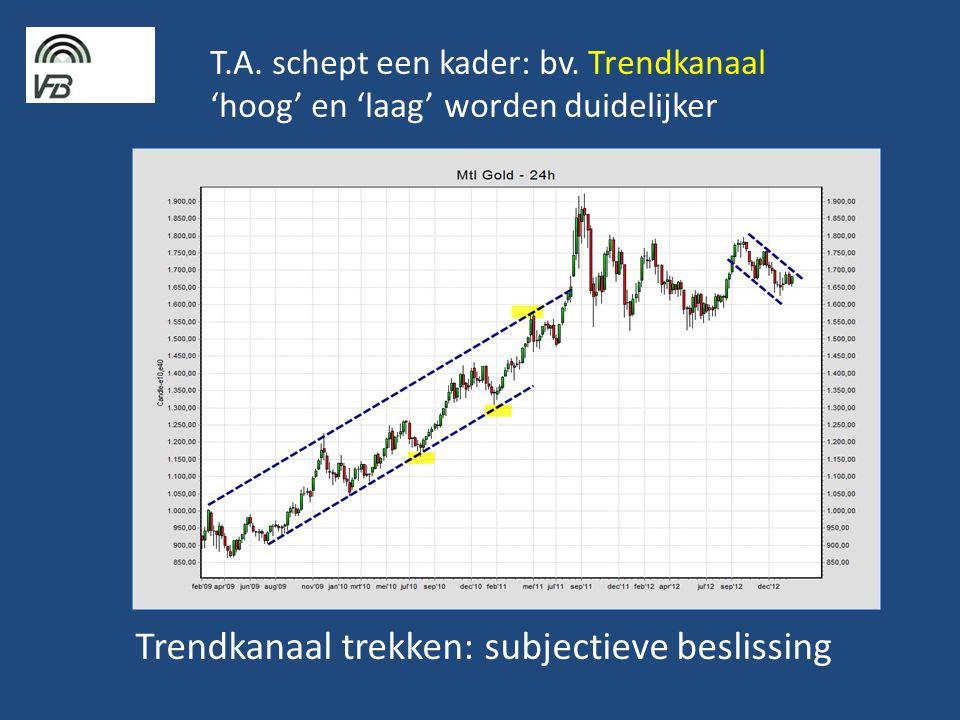 Trendkanaal trekken: subjectieve beslissing
