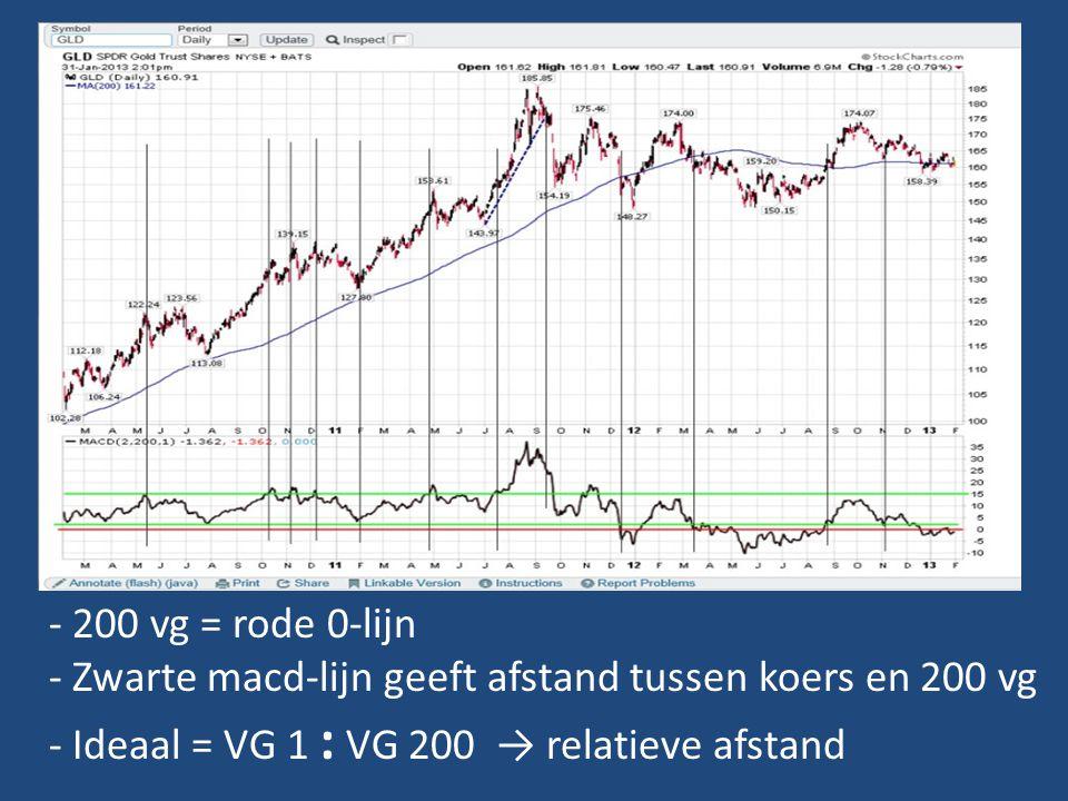 - 200 vg = rode 0-lijn - Zwarte macd-lijn geeft afstand tussen koers en 200 vg - Ideaal = VG 1 : VG 200 → relatieve afstand