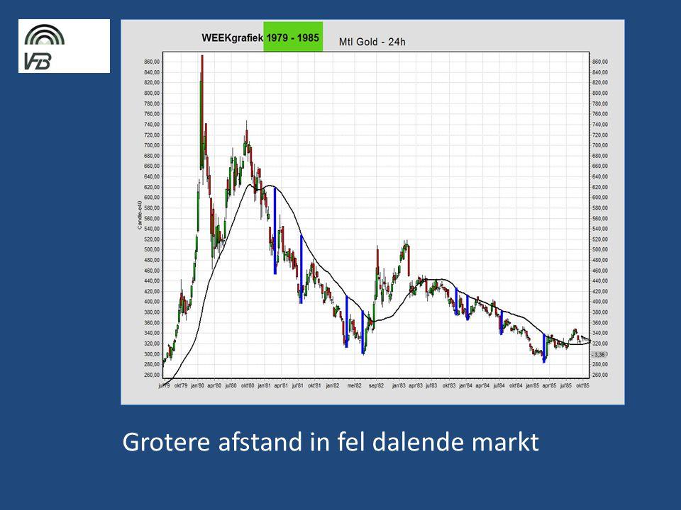 Grotere afstand in fel dalende markt