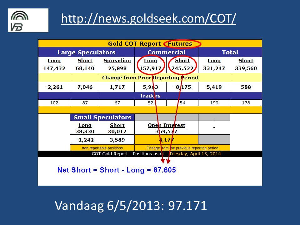 http://news.goldseek.com/COT/ Vandaag 6/5/2013: 97.171