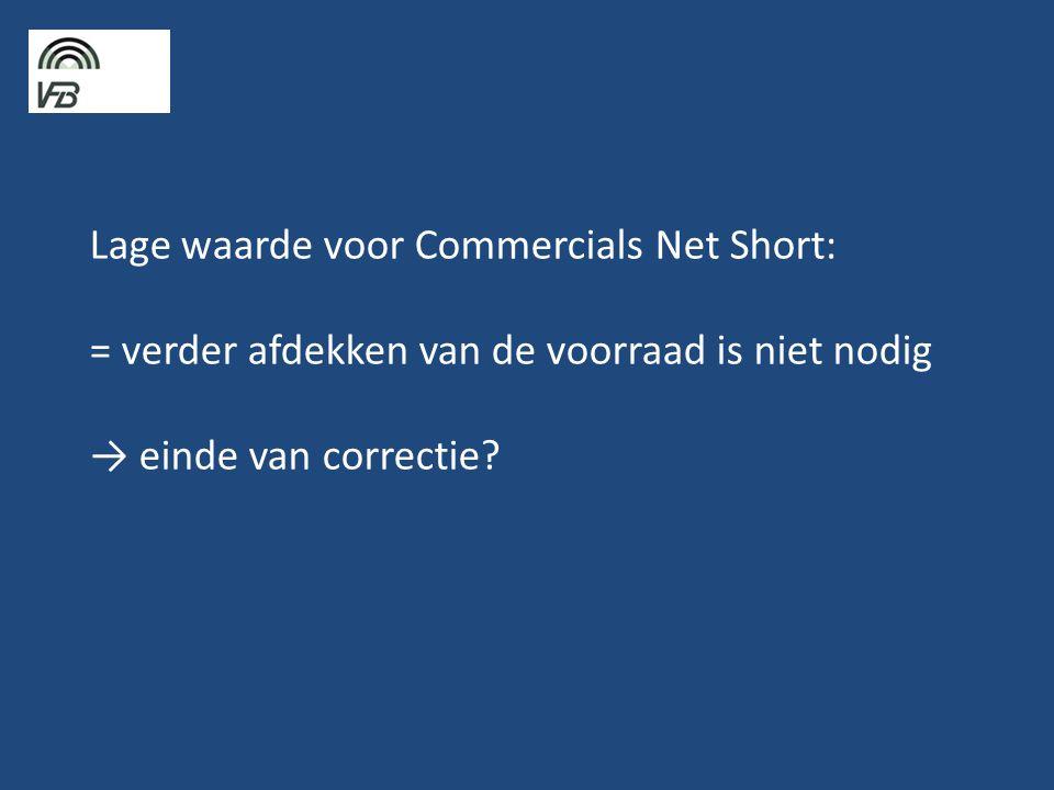 Lage waarde voor Commercials Net Short: = verder afdekken van de voorraad is niet nodig → einde van correctie