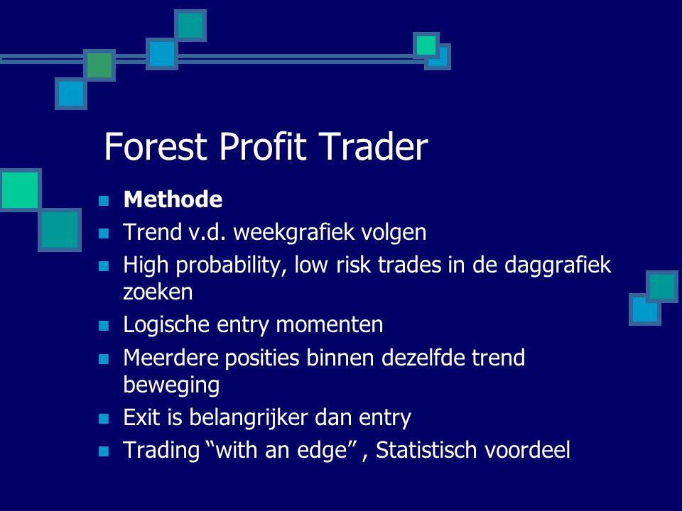 Forest Profit Trader Methode Trend v.d. weekgrafiek volgen