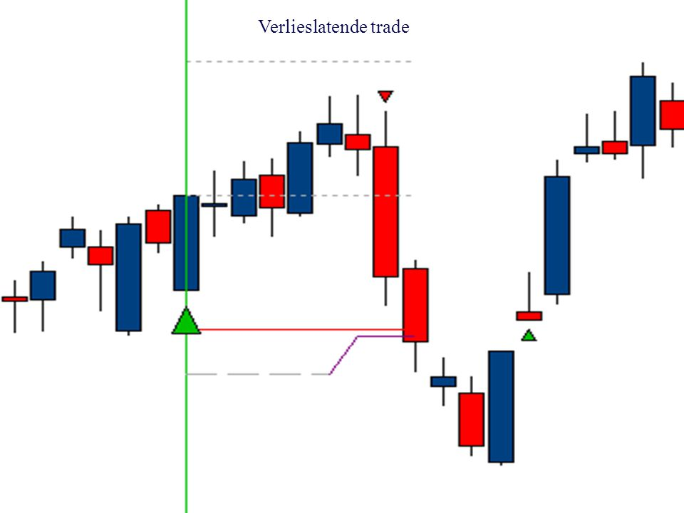 Verlieslatende trade