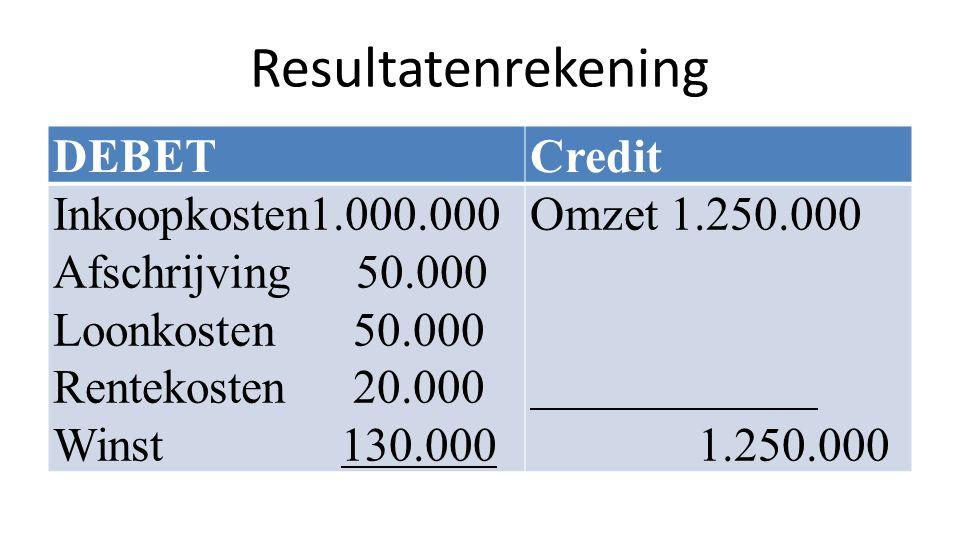 Resultatenrekening DEBET Credit Inkoopkosten1.000.000