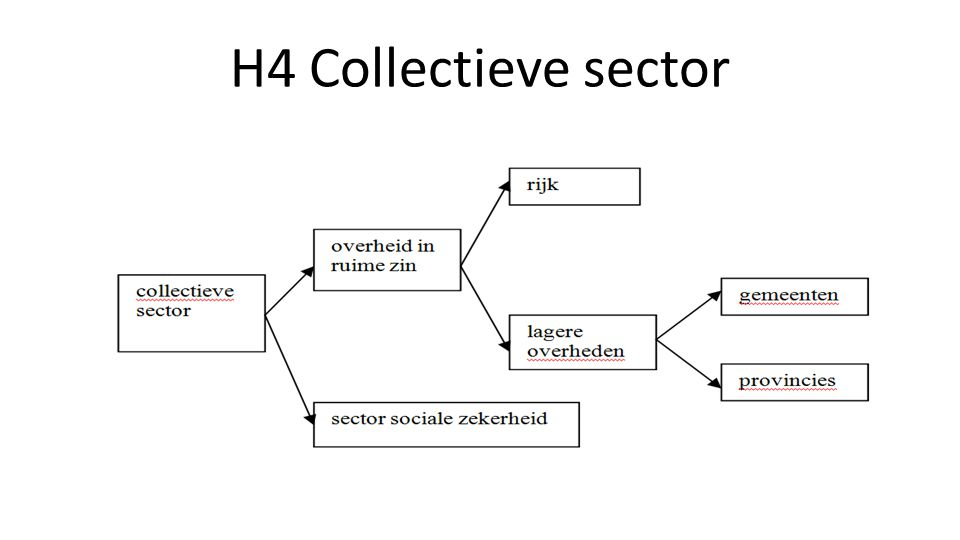 H4 Collectieve sector