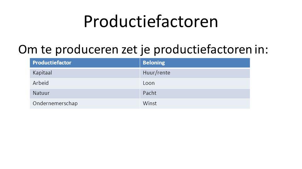 Productiefactoren Om te produceren zet je productiefactoren in: