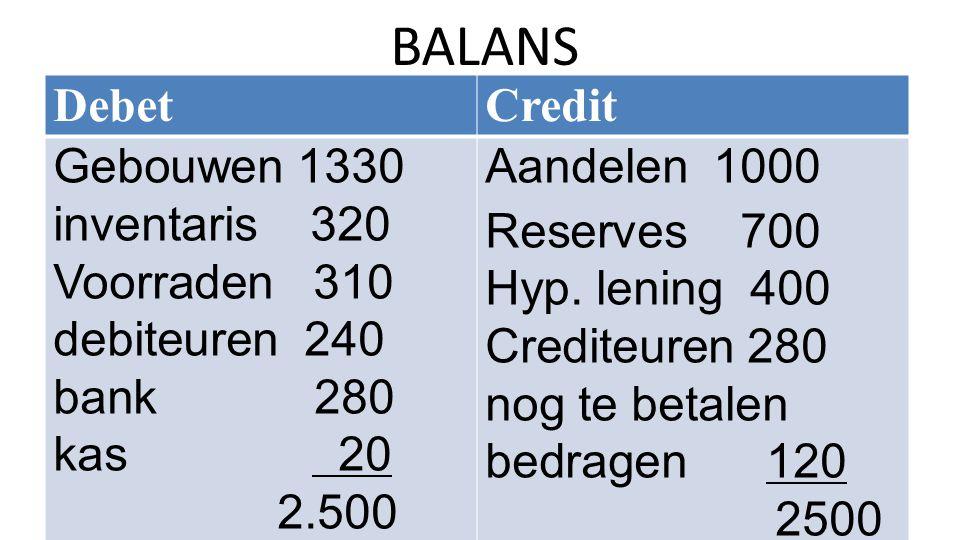BALANS Debet Credit Gebouwen 1330 inventaris 320 Voorraden 310