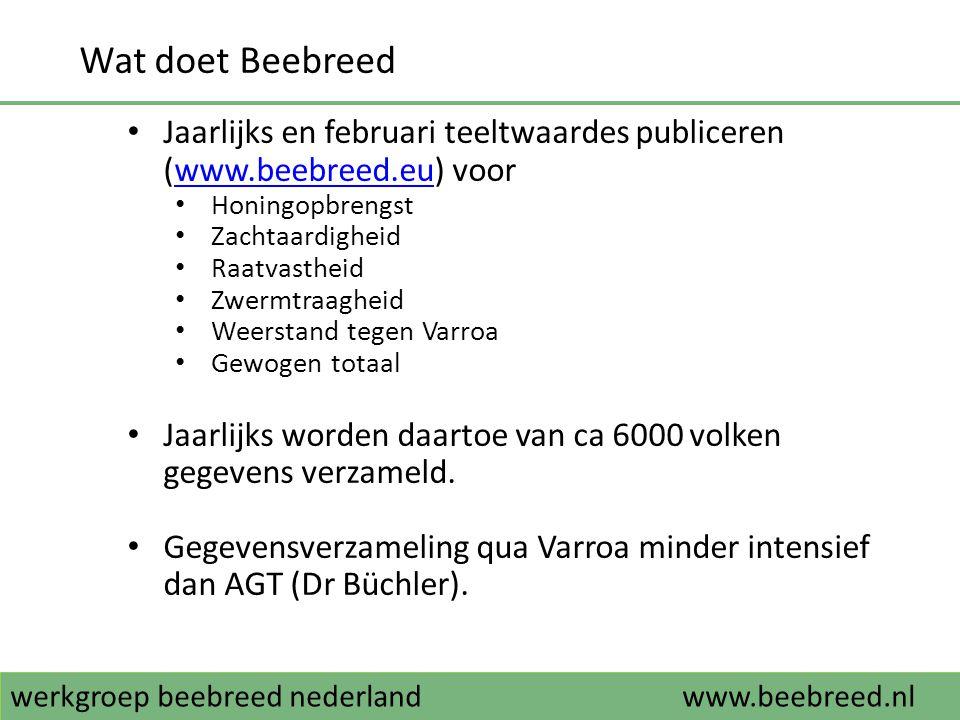 Wat doet Beebreed Jaarlijks en februari teeltwaardes publiceren (www.beebreed.eu) voor. Honingopbrengst.
