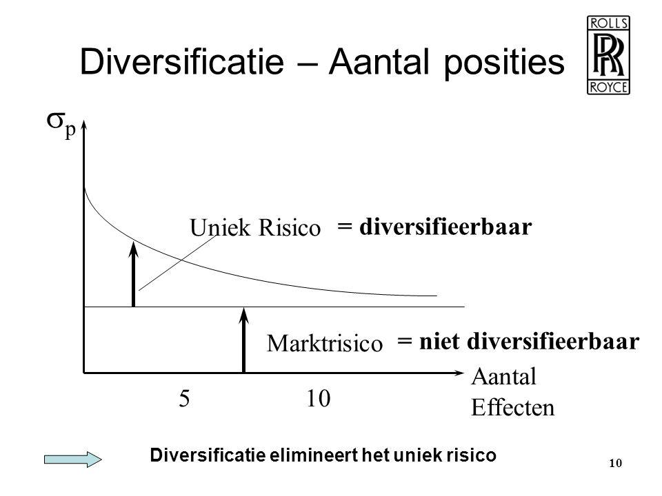 Diversificatie – Aantal posities
