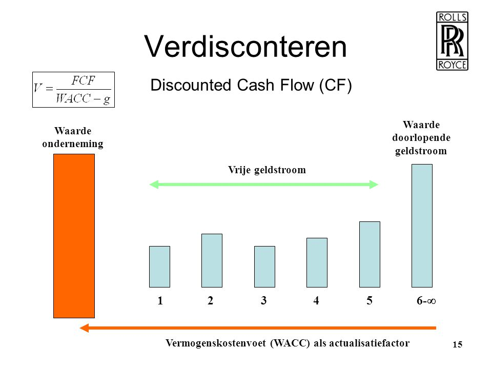 Verdisconteren Discounted Cash Flow (CF) 1 2 3 4 5 6- Waarde Waarde