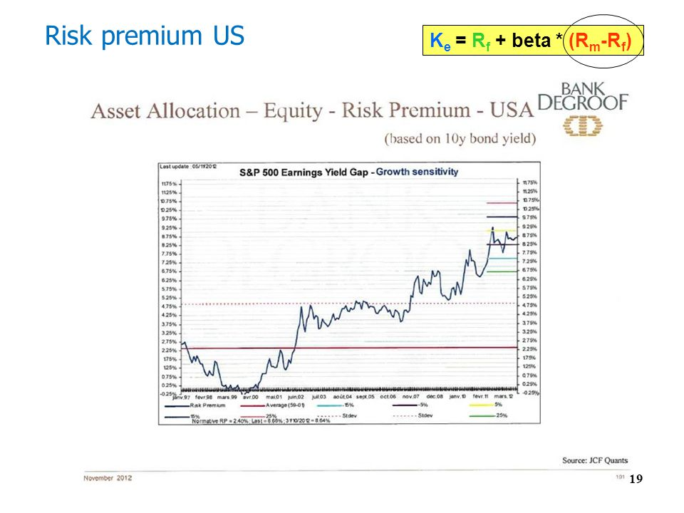 Risk premium US Ke = Rf + beta * (Rm-Rf) 19 19