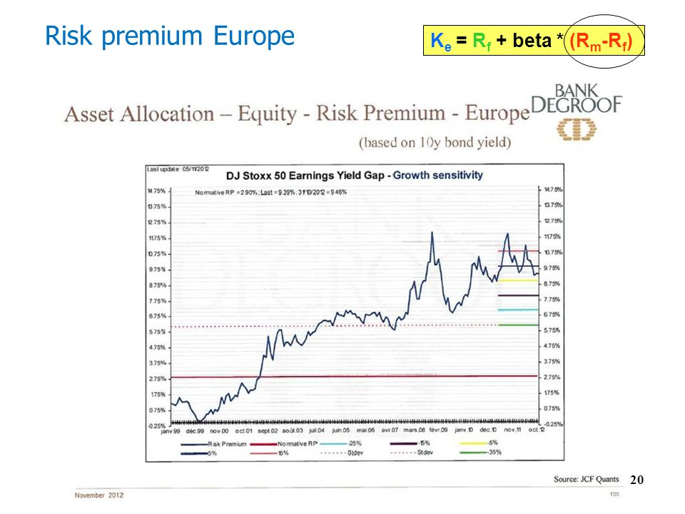 Risk premium Europe Ke = Rf + beta * (Rm-Rf) 20 20