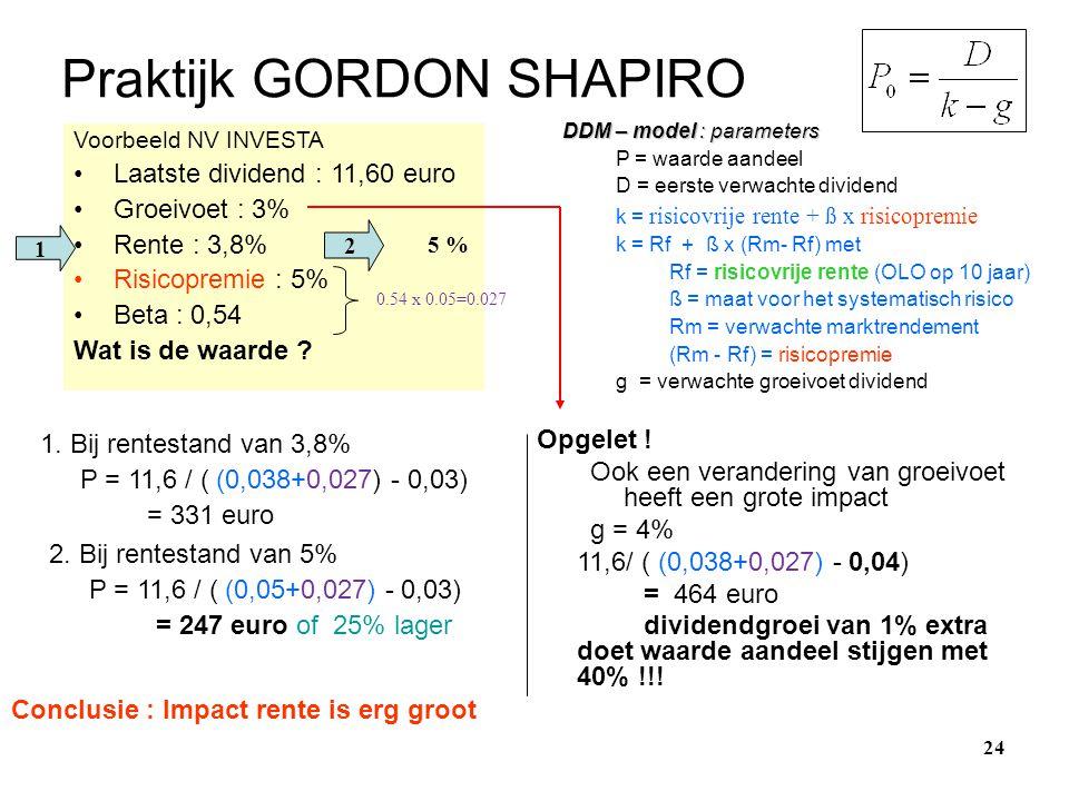 Praktijk GORDON SHAPIRO