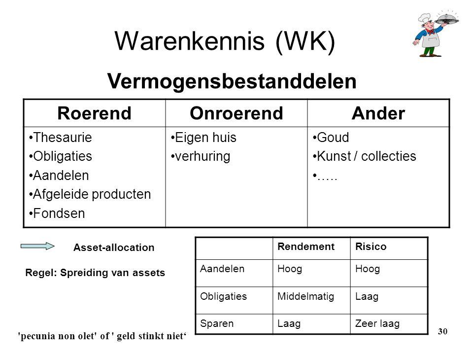 Warenkennis (WK) Vermogensbestanddelen Roerend Onroerend Ander