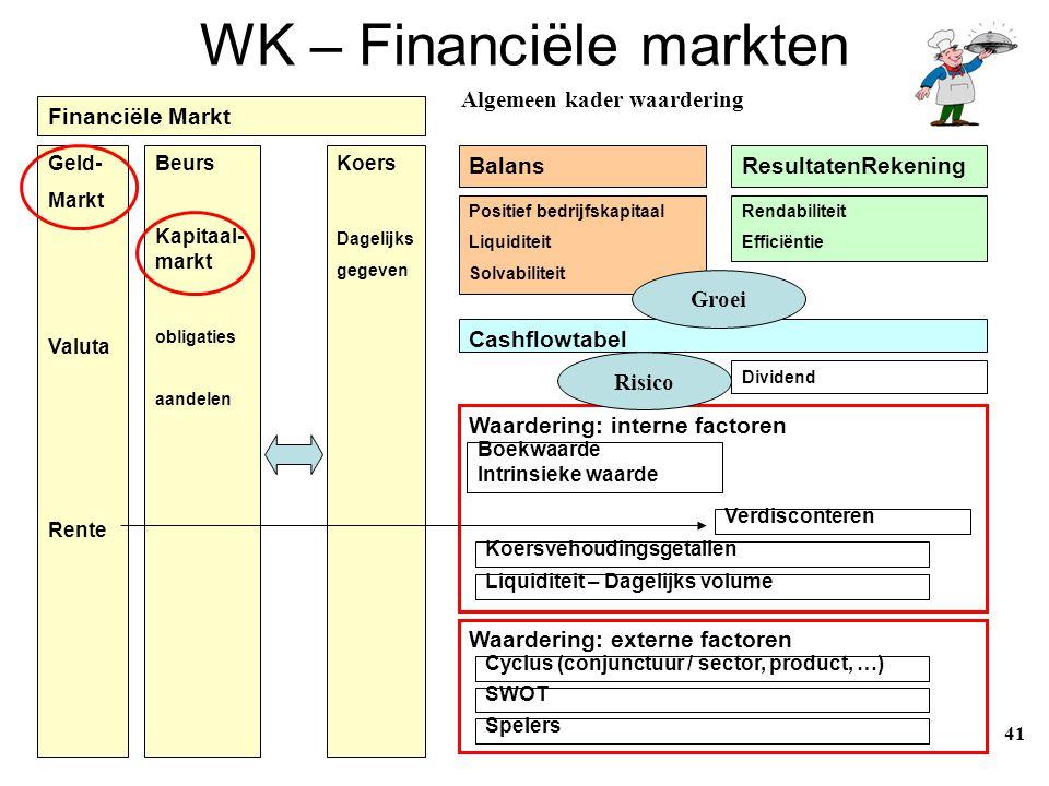 WK – Financiële markten