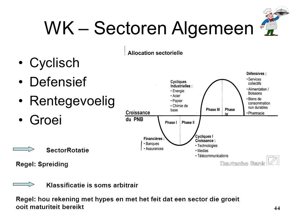 WK – Sectoren Algemeen Cyclisch Defensief Rentegevoelig Groei