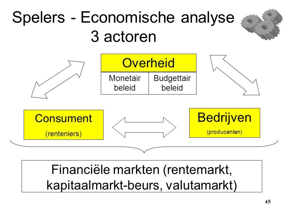Spelers - Economische analyse 3 actoren