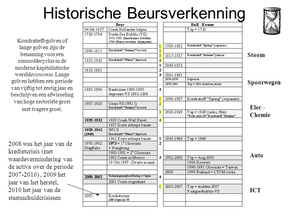 Historische Beursverkenning