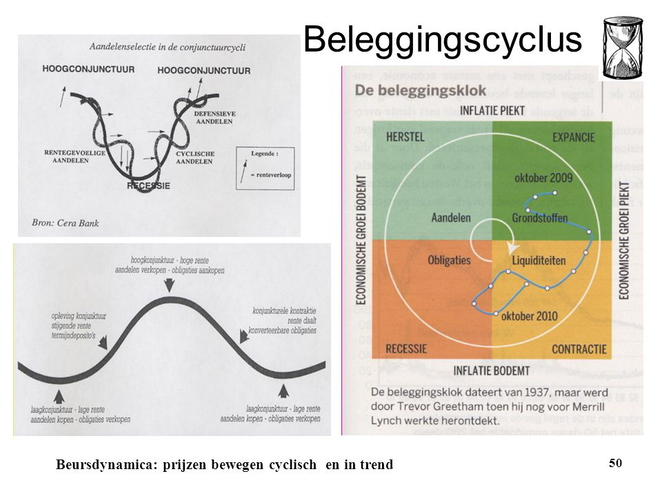 Beleggingscyclus Beursdynamica: prijzen bewegen cyclisch en in trend