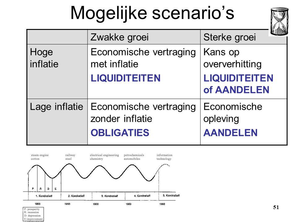 Mogelijke scenario's Zwakke groei Sterke groei Hoge inflatie