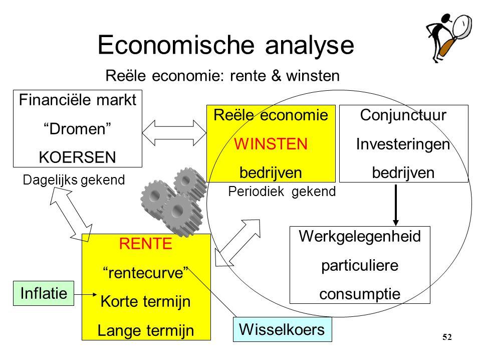 Economische analyse Reële economie: rente & winsten Financiële markt