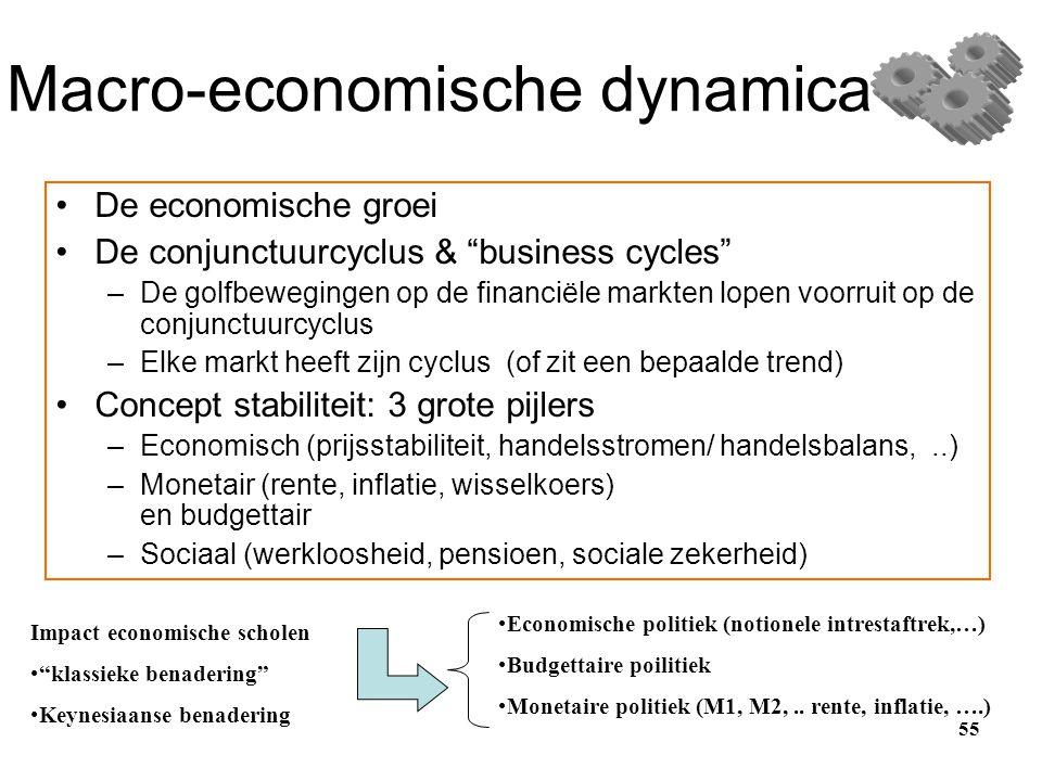Macro-economische dynamica