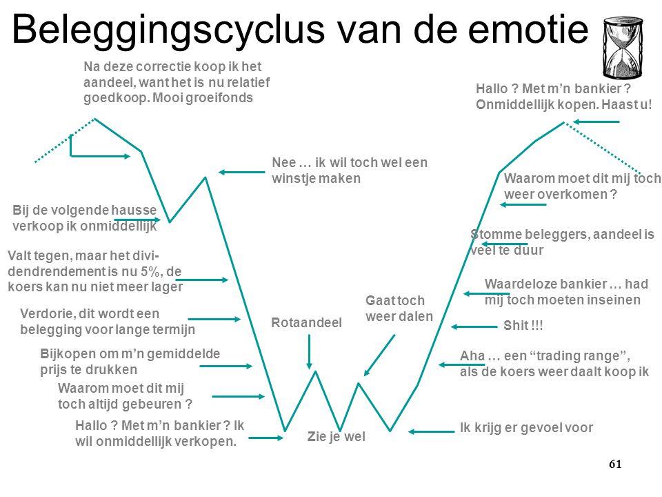 Beleggingscyclus van de emotie