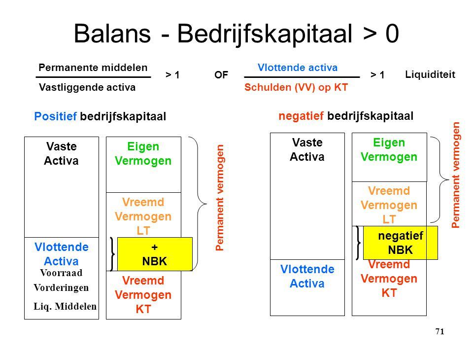 Balans - Bedrijfskapitaal > 0