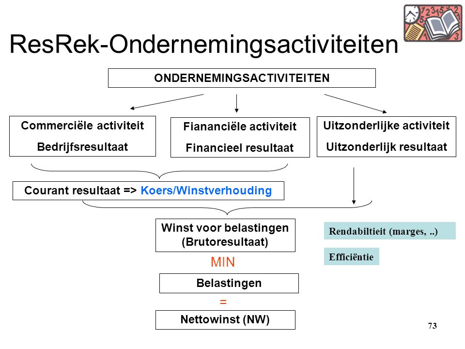 ResRek-Ondernemingsactiviteiten