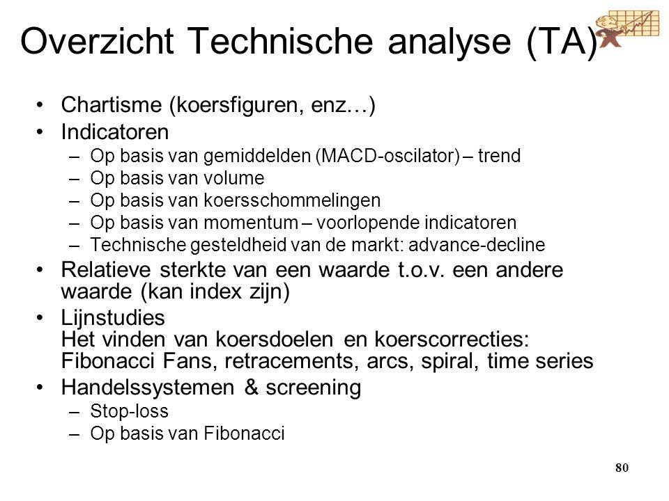 Overzicht Technische analyse (TA)
