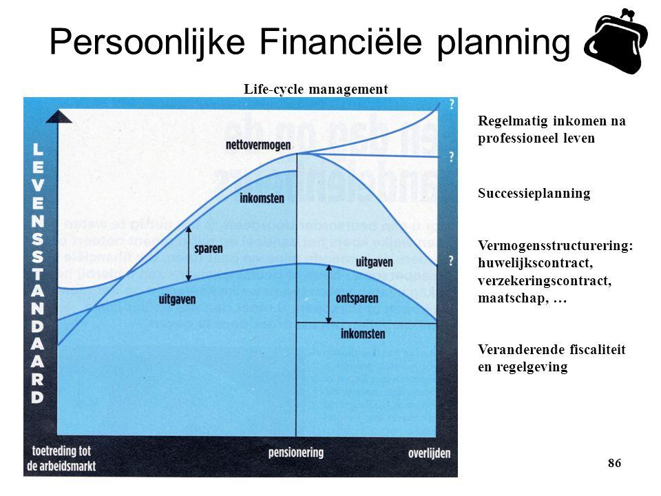 Persoonlijke Financiële planning